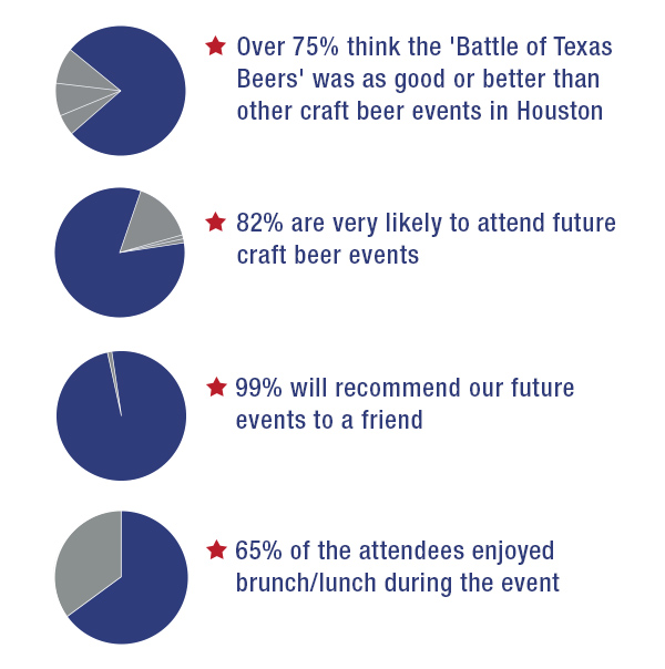 Battle of Texas Beers Survey